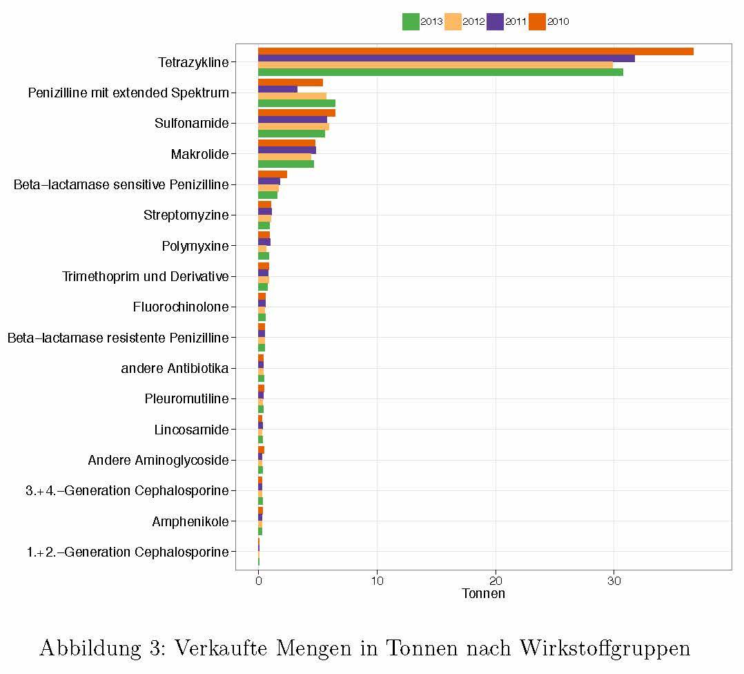 Balkendiagramm: Menge der Antibiotika-Wirkstoffgruppen in der österreichischen Nutztierhaltung in Tonnen.