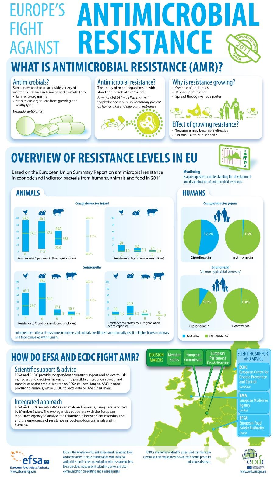 EFSA-Infographic zu antimikrobiellen Resistenzen