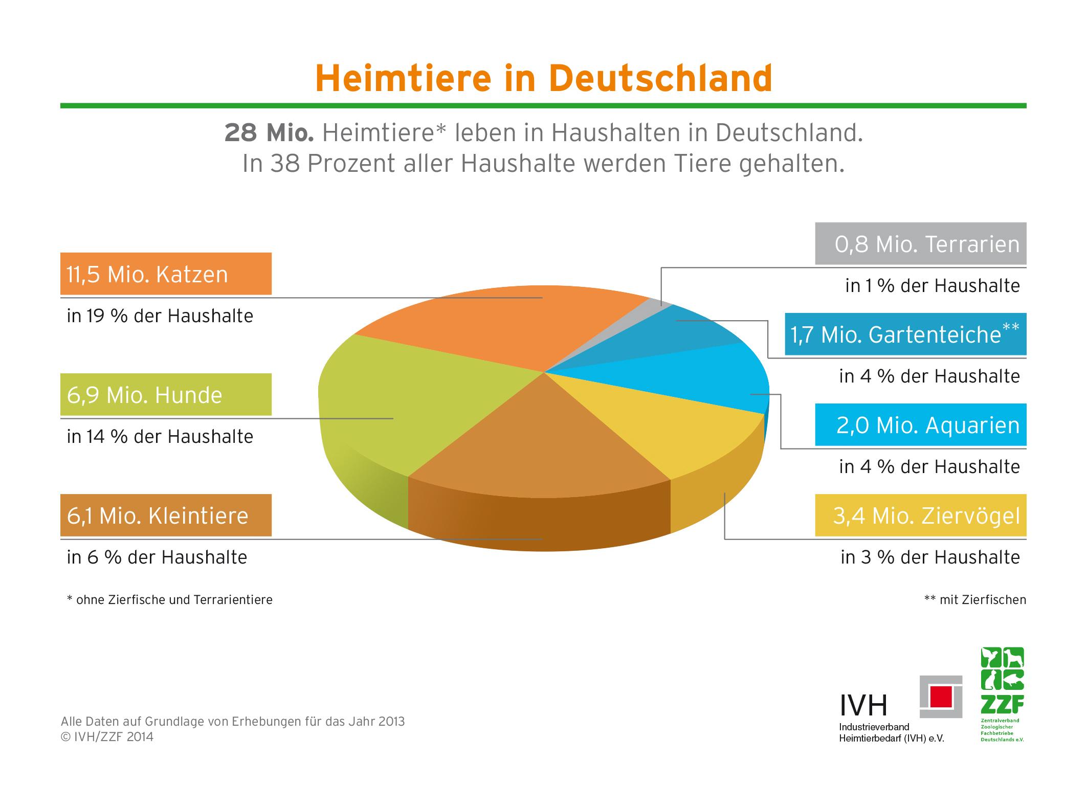Haustiere In Deutschland Statistik