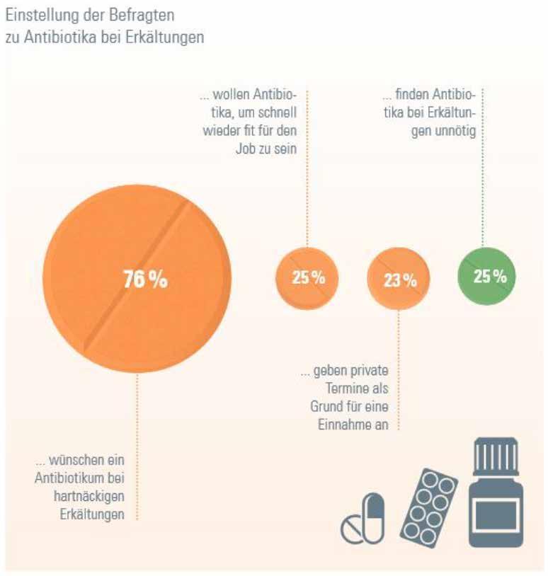 Drei Gründe, warum Menschen bei Erkältung ein Antibiotikum einnehmen wollen.