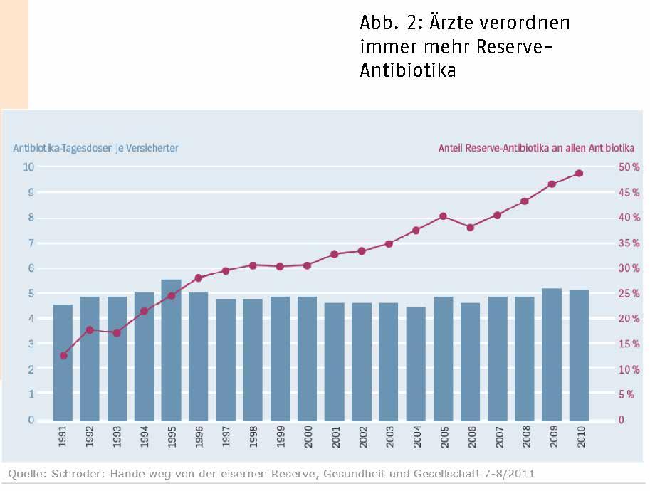 """Verbrauch der """"Reserveantibiotika"""" in der Humanmedizin – aus einer Präsentation von Bündnis 90/Die Grünen."""
