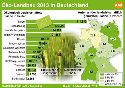 Bayern vorn – Anteil der Ökolandbauflächen in den Bundesländern.