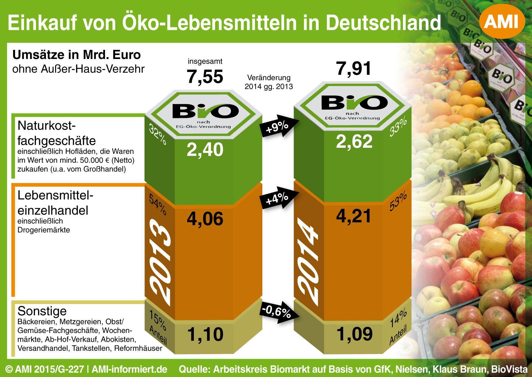 Scheinbar große Zahlen, wenig echtes Wachstum – der Umsatz der Biolebensmittel in Deutschland.