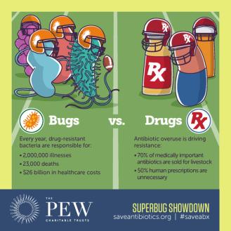 Die Teams: Schon zahlenmäßig sind die Bugs den Drugs auf dem Feld der Infektionen überlegen.