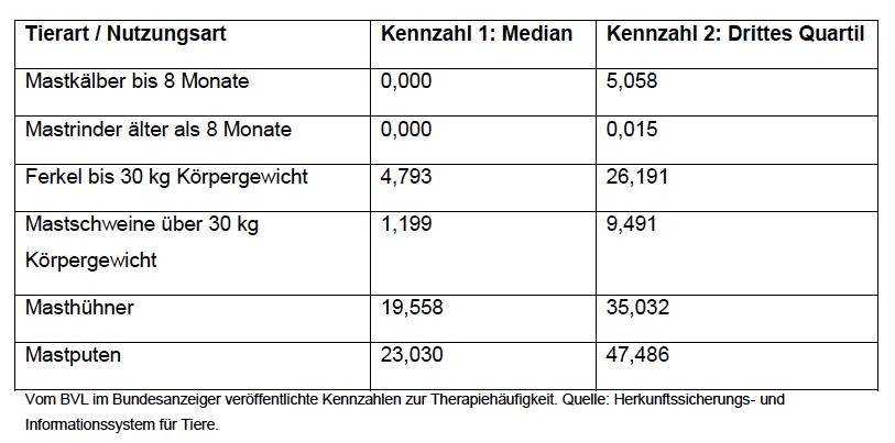 Antibiotika-Therapiegäufigkeit für das 2. Halbjahr 2014 nach Masttierarten. (© BVL)