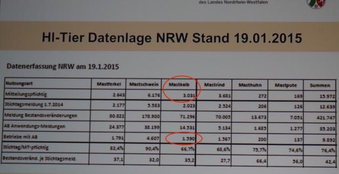 Datenproblem Nr.1: Haben wirkklich alle Tierhalter ihren Antibiotikaeinsatz gemeldet? (©MKULNV-NRW)