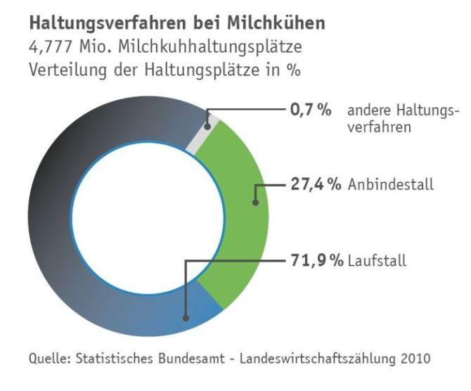 Wie werden Kühe gehalten – Grafik auf Basis der Viehzahlen 2010. (© DBV-Faktencheck/Daten Destatis)