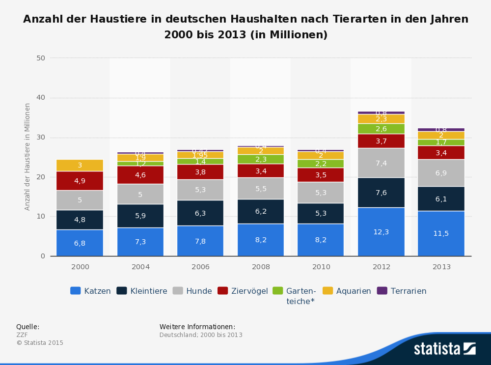 Haustierhaltung in Deutschland (©statista.de)