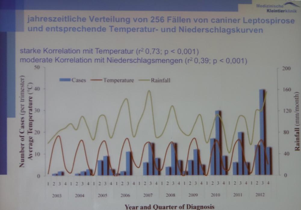 Leptospiroseinfektionen korrelieren mit den Jahreszeiten und sind von Temperatur und Niederschlag abhängig. (© Vortrag K. Hartmann / LMU-München / Bay. Tierärztetage 2015)