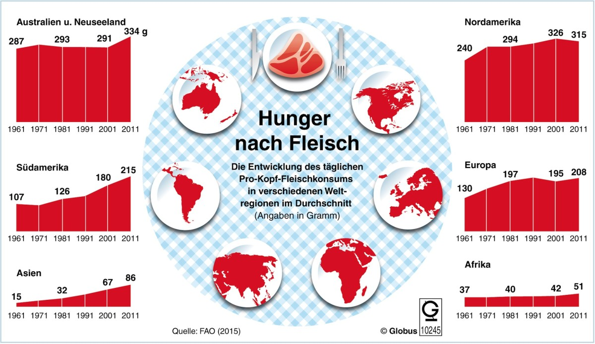 Der Fleischkonsum weltweit ist in den vergangenen Jahren laut der Welternährungsorganisation FAO stark gestiegen. (Grafik: ©obs/dpa-infografik GmbH)