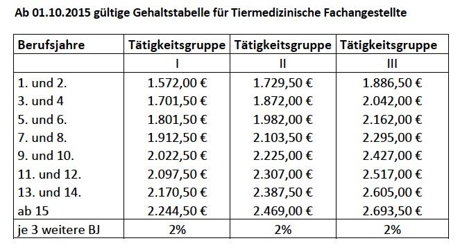 Ab Oktober 2015 gültige Gehaltstabelle (© Tierärztekammer Hessen)