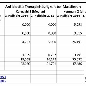 Die Tabelle stellt die bundesweiten Therapiehäufigkeiten des 2. Halbjahres 2014 und des 1. Halbjahres 2015 gegenüber. (Quelle: BVL)