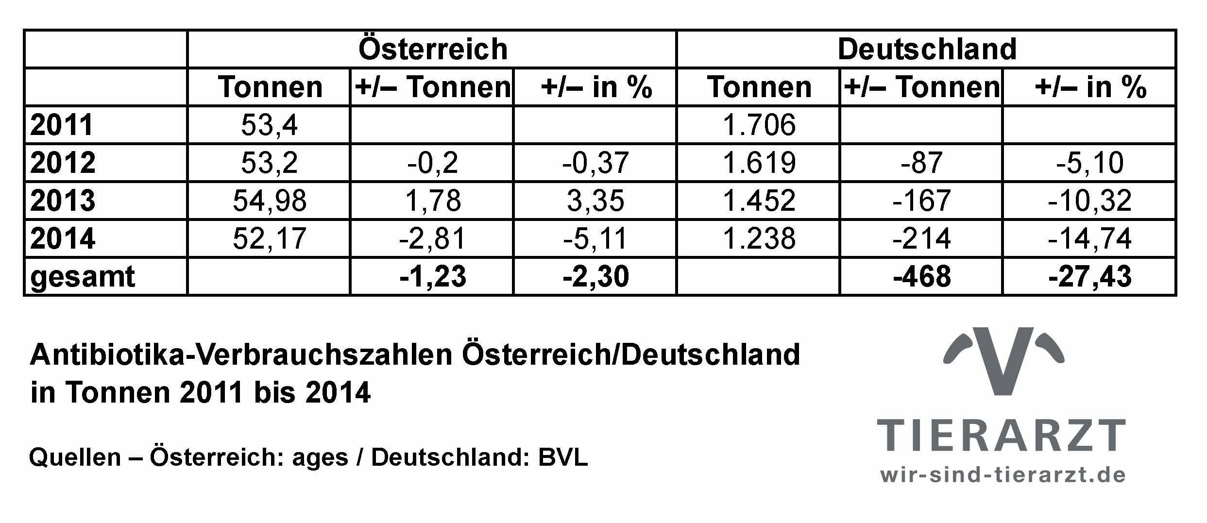 AB-Vergleich_D_Austria