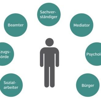 """Wer bin ich. Und wenn ja wie viele. Eine """"Rollenbeschreibung"""" des Amtstierarztes. (Grafik: ©Messerli-Institut)"""
