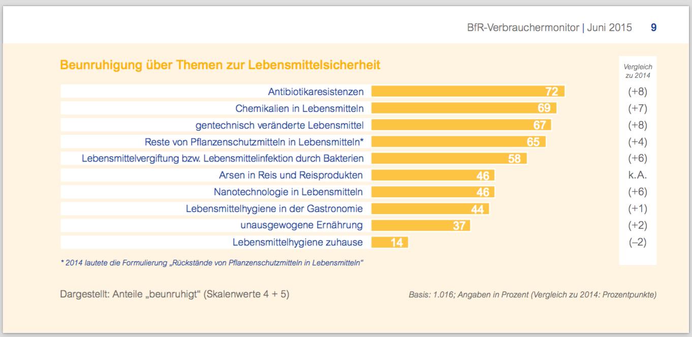 Antibiotikaresistenzen beunruhigen die Deutschen am meisten. (© BfRVerbrauchermonitoring 6/2015)
