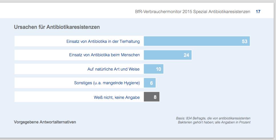Die gefürchteten Antibiotikaresistenzen entstehen vor allem in der Tierhaltung, glauben (fälschlicherweise) mehr als die Häfte der Deutschen. (© BfR-Verbrauchermonitoring Antibiotika-Spezia 2015)