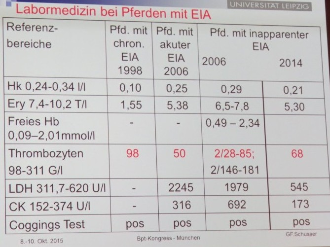 Typische Laborwerte bei EIA