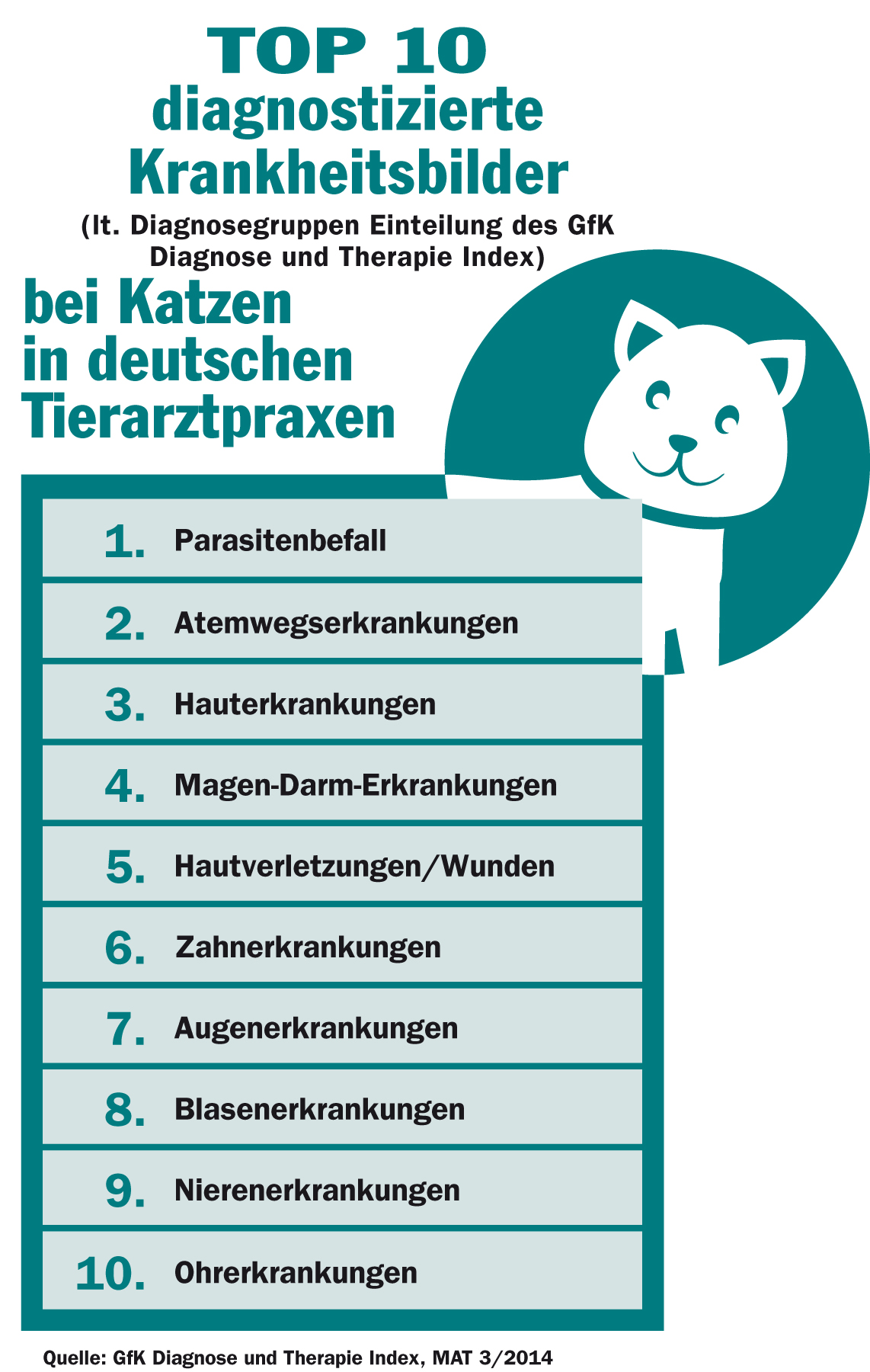 op-10 der häufigsten Krankheiten bei Katzen. (Grafik: © Bundesverband für Tiergesundheit e.V.)