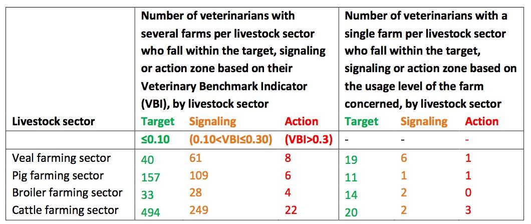 Benchmark-Einstufung der niederländischen Tierärzte _ Datenbasis 2014. (Tabelle: © SDa-Bericht)