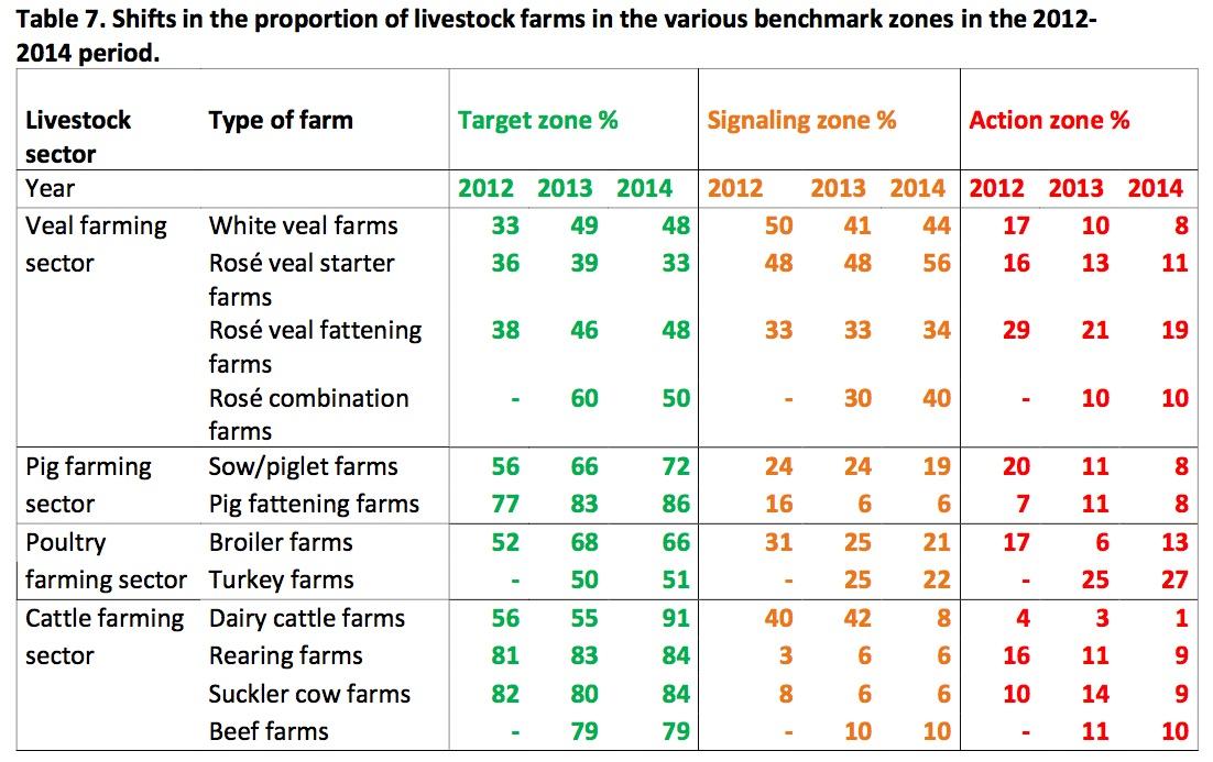 So hat sich von 2012 bis 2014 die Einstufung der Nutztierbetriebe in den Niederlanden verändert. (Tabelle ©Sda-Bericht)