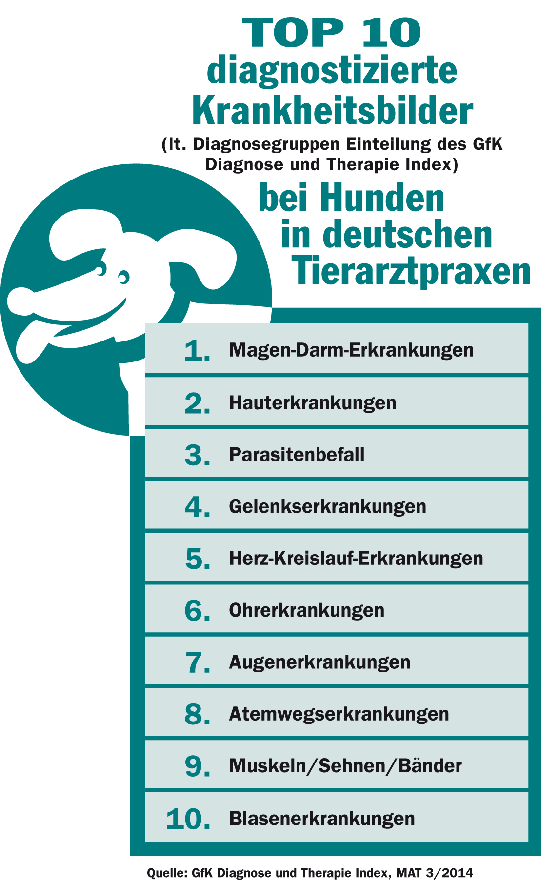 Top-10 der häufigsten Hundekrankheiten. (Grafik: © obs / Bundesverband für Tiergesundheit e.V.)