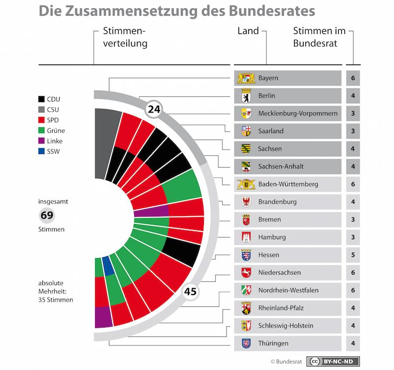 Sitzverteilung der Parteien im Bundesrat. (© Grafik Bundesrat)