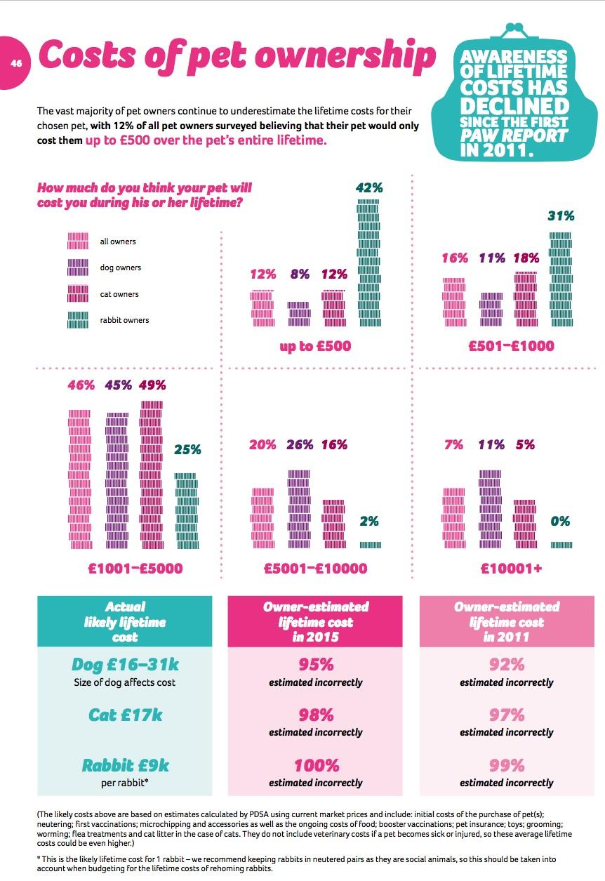 Wie viele Kosten verursachen Hund, Katze & Co in ihrem Leben? Zahlen aus dem Pet-Animal-Welfare_Report 2015 (Grafik: © PAW-2015)