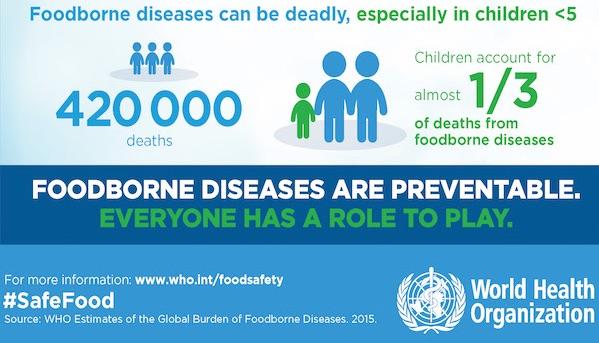 Vor allem Kinder sterben an lebensmittelbedingten Erkrankungen. (Grafik: ©WHO)
