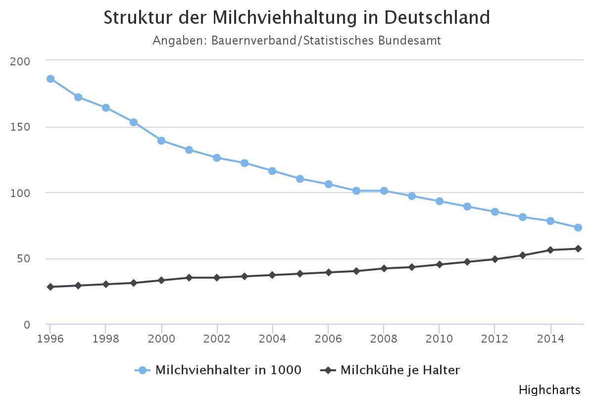 Weniger Bauern – mehr Tiere. Der Strukturwandel in der Milchwirtschaft. (Chart: Dirk Fisser/NOZ)
