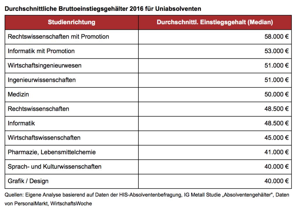 Durchschnittliche Einstiegsgehälter 2016 (Quelle: gehaltsreporter.de)