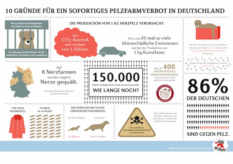 Diese Günde sprächen gegen eine Pelztierhaltung – ©Infografik der Tierschutzorganisation VIER PfOTEN