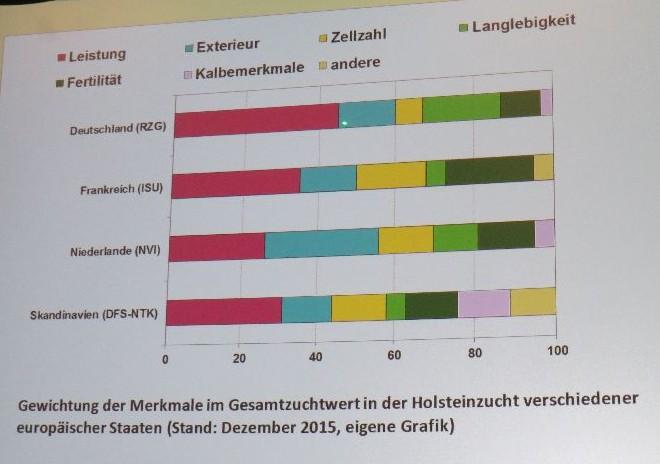 Zuchtmerkmal Milchleistung: Deutschland klar vorne. (© Vortrag Prof. W. Brade, AVA 2016)