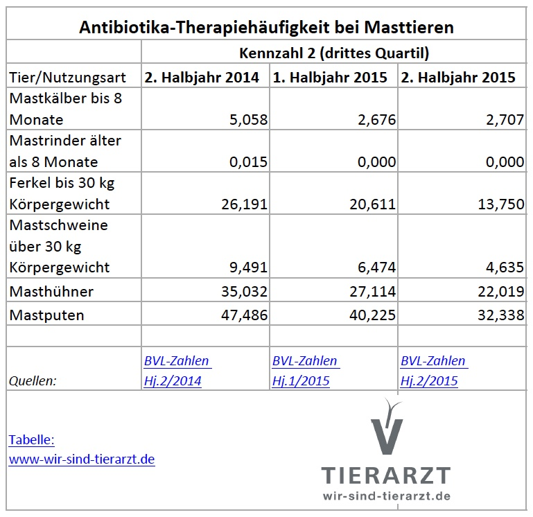 Die Therapiehäufigkeit geht weiter zurück – Antibiotikakennzahlen für das zweite Halbjahr 2015. (Tabelle: ©wir-sind-tierarzt.de)