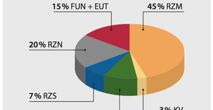"""Daten können durch Interpretation ihre """"Faktentreue"""" auch verlieren. (Grafik: ©DHV/Elite (Ausschnitt)"""