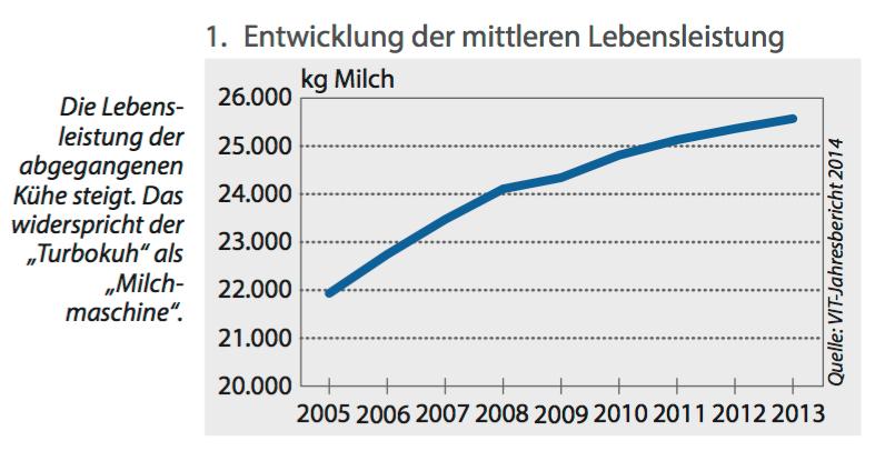 Die Lebensleistung allein sagt wenig, wenn z.B. nicht angegeben wird, wie lang oder kurz das Leben ist/war. (Grafik: ©VIT/Elite)