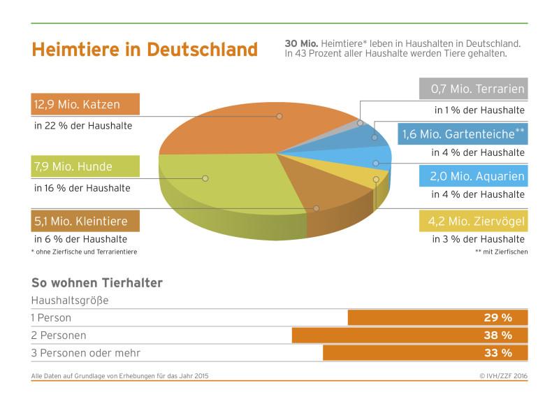 """Heimtierzahlen und deren """"Wohnverhältnisse"""" in Deutschland. (Grafik: © ZZF/IVH)"""
