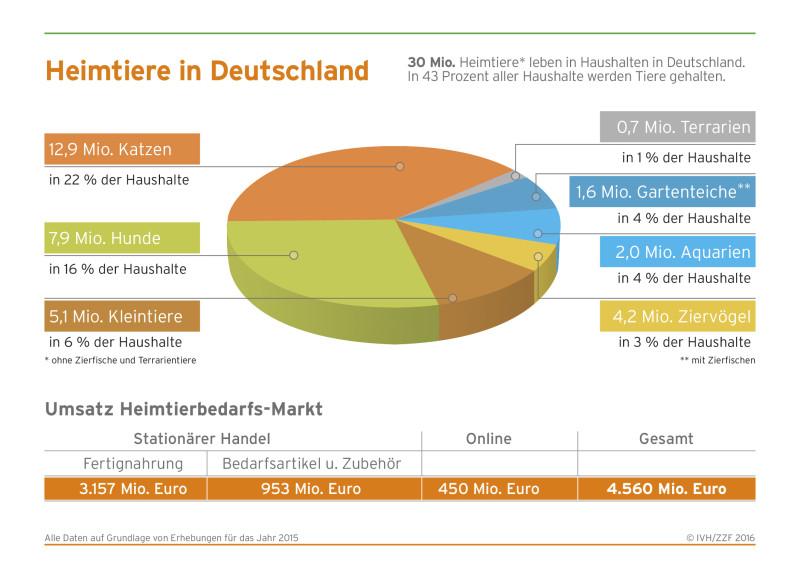 Heimtierbestand und Umsatzzahlen mit Heimtierbedarf in Deutschland 2015. (Grafik: © ZZF/IVH)