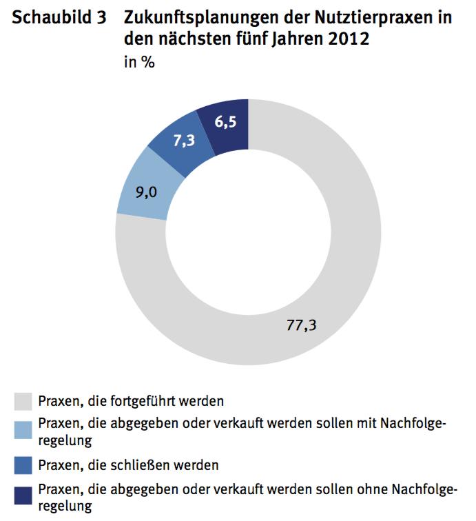 Einen dramatischen Nutztierarztmangel konnte 2012 ein Erhebung des statitischen Bundesamtes nicht feststellen. (Grafik: © DESTATIS)
