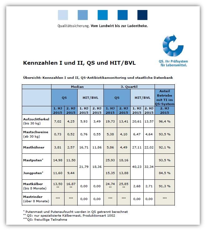 Gegenüberstellung der Antibiotikakennzahlen aus dem QS-System und dem staatlichen Antibotikamonitoring für 2015 (Tabelle: © QS)