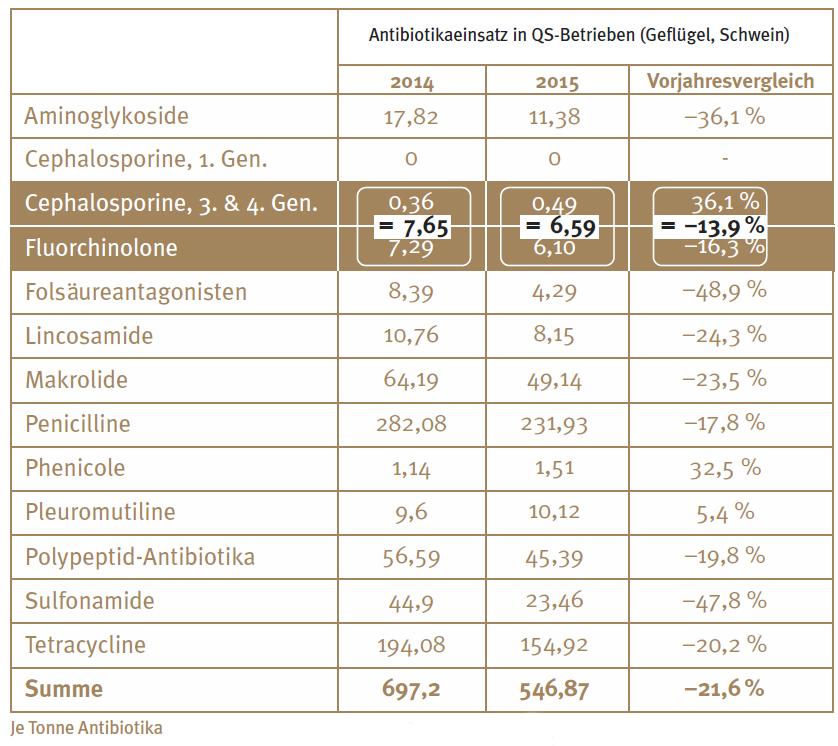 """Knapp 14 Prozent weniger eingesetzte """"Reserveantibiotika"""" meldet QS. (Tabelle: © QS-System)"""