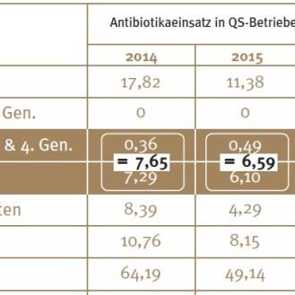 """Einsatz von """"Reserveantibiotika"""" bei Geflügel und Schweinen sinkt. (Tabelle: © QS-System)"""