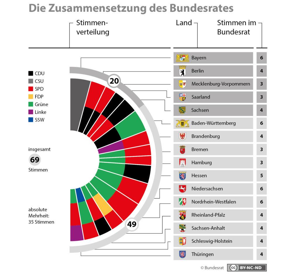 Neue Zusammensetzung des Bundesrates – bei der Stimmenverteilung von 20:49 steht die 20 für Länder, die von einer Koalition analog zur Bundesregierung (schwarz/rot) regiert werden – die 49 für Länder mit parteipolitisch anders zusammengesetzten Regierungen. (Grafik: © Bundesrat)