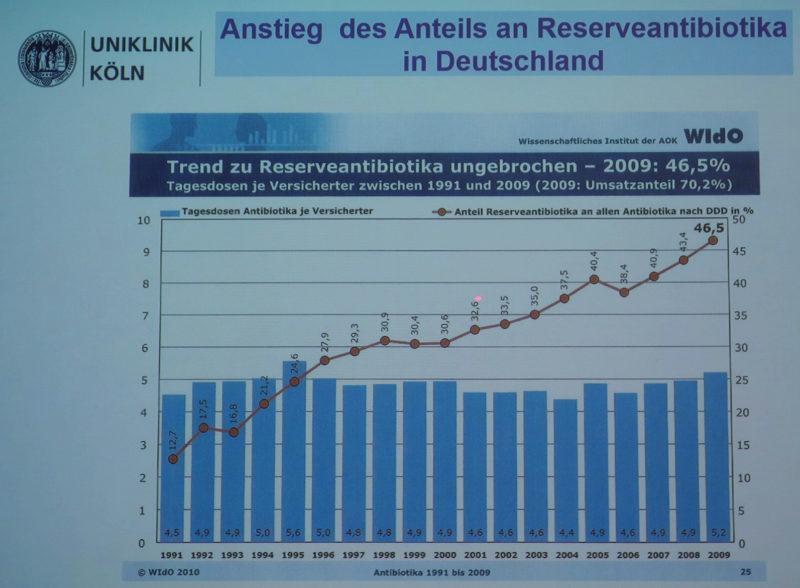 """Anteil sogenannter """"Reserveantibiotika"""" in der Humanmedizin. (Zahlen bis 2009 – der Trend gilt aber weiter als ungebrochen). (Folie © Vortrag. Dr. Zweigner/7.5.2016/Saarbrücken)"""