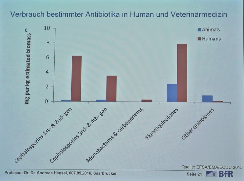"""Wo werden die """"Reservantibiotika"""" eingesetzt? Vergleich von Human- und Tiermedizin umgerechnet auf Biomasse. (Foto: © Vortragsfolie Hensel/BfR 7.5.2016 Saarbrücken)"""