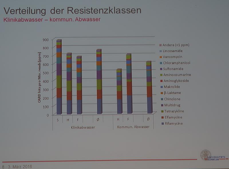 Das Spektrum der in Kläranlagen nachgewiesene (resistente) Humanantibiotika. (Quelle: Vortrag 49. Essener Abwassertagung März 2016)