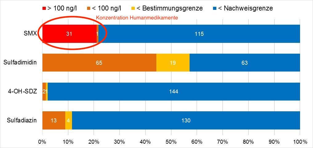 Anteile und Anzahl (weiße Zahlen) der Funde von Antibiotika-Wirkstoffen im Grundwasser. (Grafik: © UBA / Hervorhebung Humananteil WiSiTiA)
