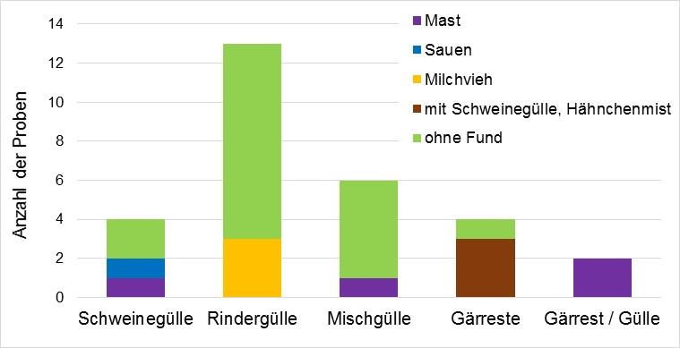 """In welcher Gülle-""""Sorte"""" (Schwein/Rind/etc.) fanden sich Rückstände. (Grafik: © UBA)"""