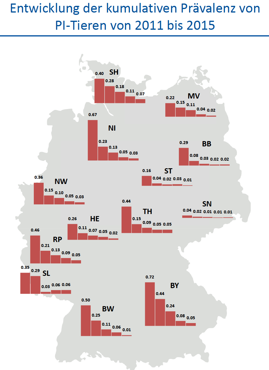 Entwicklung der PI-Tier-Prävalenzen in den Bundesländern von 2011 bis 2015 (Grafik: © K. Wernike/FLI)