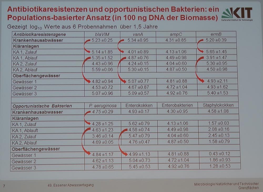 Der Weg von Antibiotikaresistenzen aus dem Krankenhaus in Gewässer. (Quelle: Vortrag 49. Essener Abwassertagung März 2016)