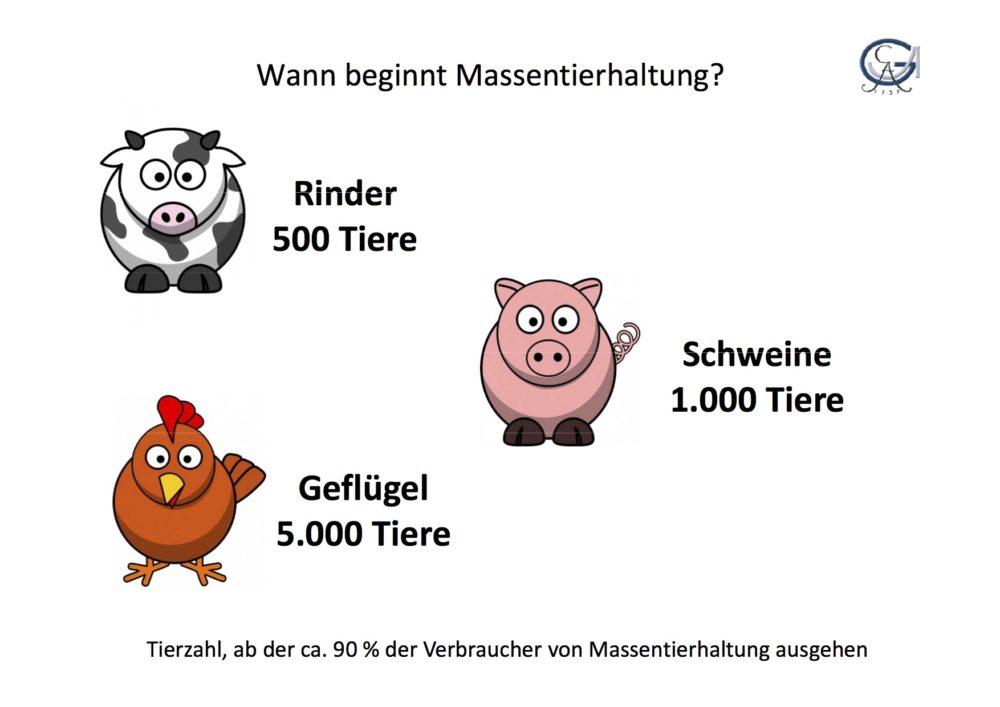 Ab wann beginnt für die meisten Menschen Massentierhaltung. (Grafik: © Spiller/Kayser Universität Göttingen 2011) – Tierzahlen Rind (500), Schwein (3.000) , Geflügel (5.000)
